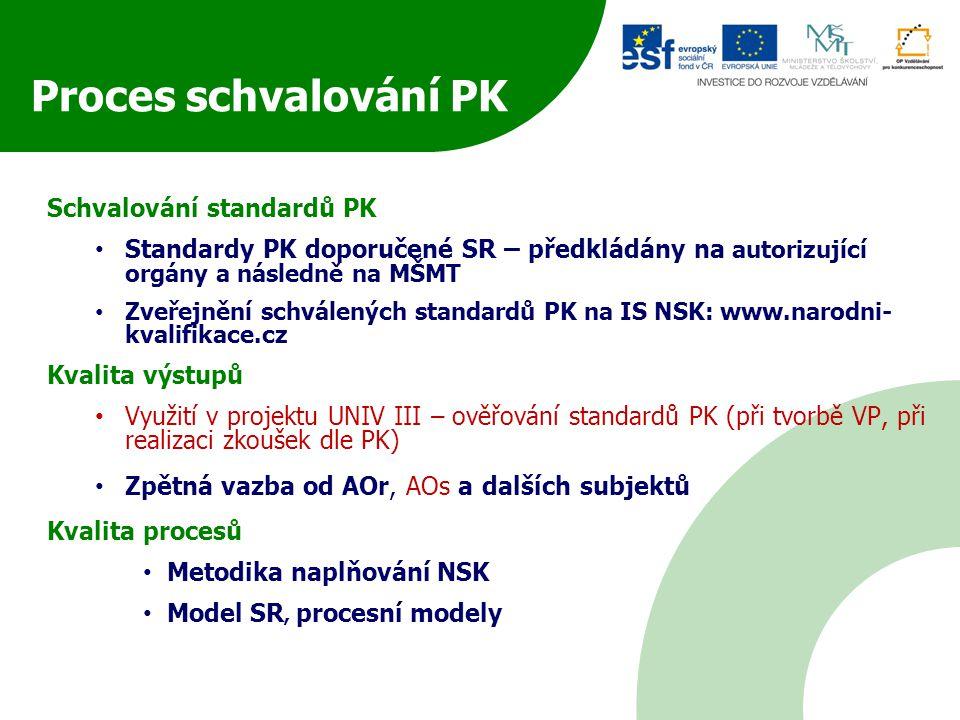 Schvalování standardů PK Standardy PK doporučené SR – předkládány na autorizující orgány a následně na MŠMT Zveřejnění schválených standardů PK na IS NSK: www.narodni- kvalifikace.cz Kvalita výstupů Využití v projektu UNIV III – ověřování standardů PK (při tvorbě VP, při realizaci zkoušek dle PK) Zpětná vazba od AOr, AOs a dalších subjektů Kvalita procesů Metodika naplňování NSK Model SR, procesní modely Proces schvalování PK