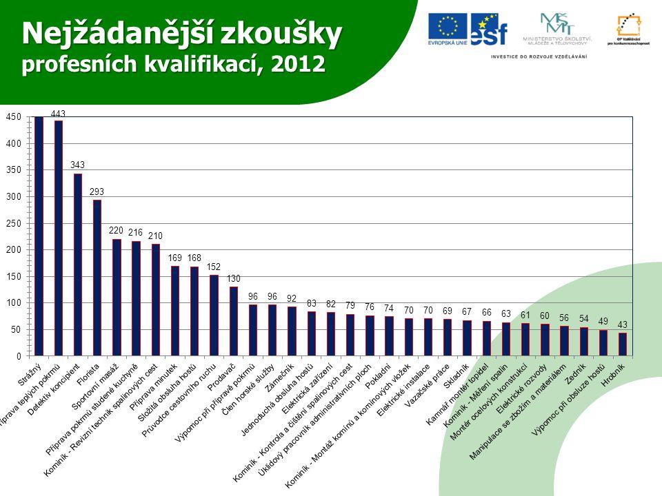 Nejžádanější zkoušky profesních kvalifikací, 2012