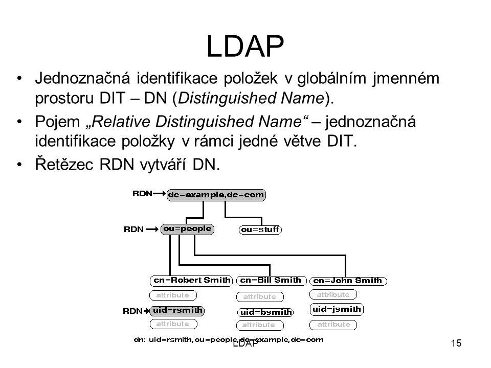 Jednoznačná identifikace položek v globálním jmenném prostoru DIT – DN (Distinguished Name).