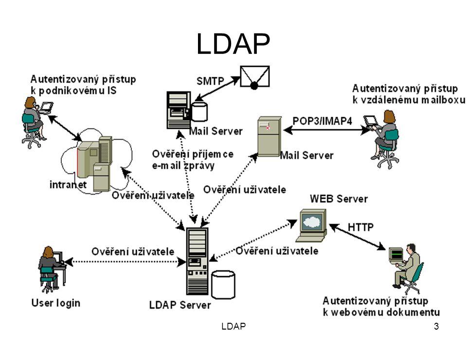 14 LDAP Stromová hierarchie objektů – DIT (Directory Information Tree) DNS Geografická uzly listy LDAP