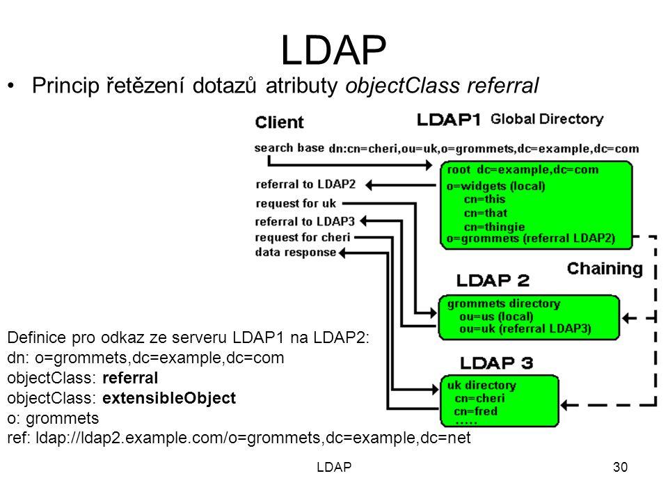 30 Princip řetězení dotazů atributy objectClass referral Definice pro odkaz ze serveru LDAP1 na LDAP2: dn: o=grommets,dc=example,dc=com objectClass: referral objectClass: extensibleObject o: grommets ref: ldap://ldap2.example.com/o=grommets,dc=example,dc=net LDAP