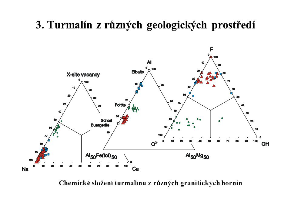 3. Turmalín z různých geologických prostředí Chemické složení turmalínu z různých granitických hornin