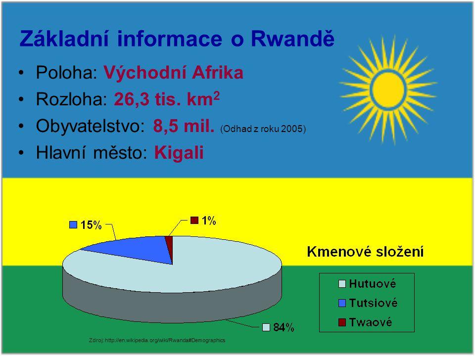 Základní informace o Rwandě Poloha: Východní Afrika Rozloha: 26,3 tis.