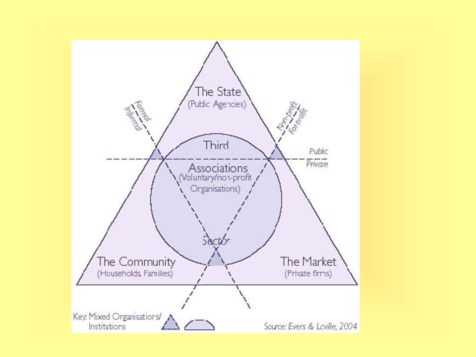 Základní teorie neziskových organizací Teorie informační asymetrie Spotřebitelé postrádají dostatek informací k dokonalému posouzení kvality statků a služeb, které nakupují (či jsou nuceni spotřebovávat)  spotřebitelé hledají záruky čestného jednání.