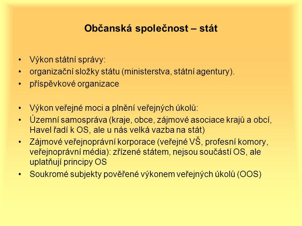 Občanská společnost – stát Výkon státní správy: organizační složky státu (ministerstva, státní agentury).