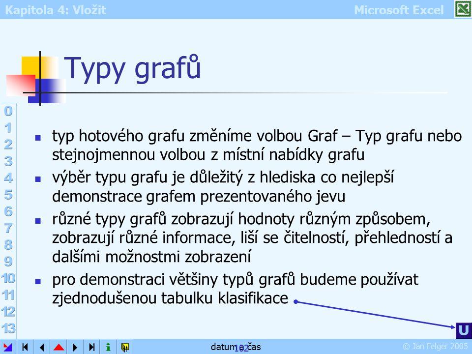Kapitola 4: Vložit Microsoft Excel © Jan Felger 2005 datum a čas 102 Typy grafů typ hotového grafu změníme volbou Graf – Typ grafu nebo stejnojmennou