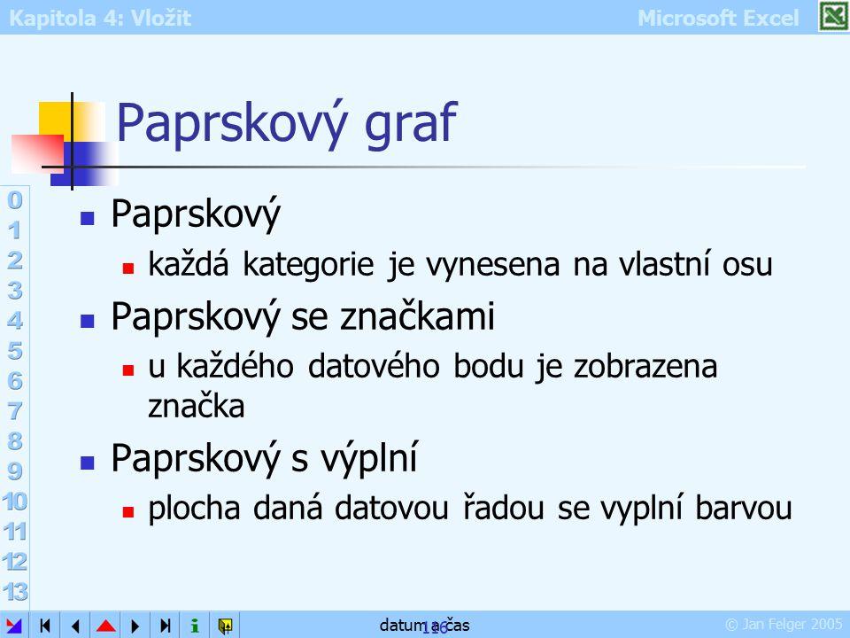 Kapitola 4: Vložit Microsoft Excel © Jan Felger 2005 datum a čas 116 Paprskový graf Paprskový každá kategorie je vynesena na vlastní osu Paprskový se