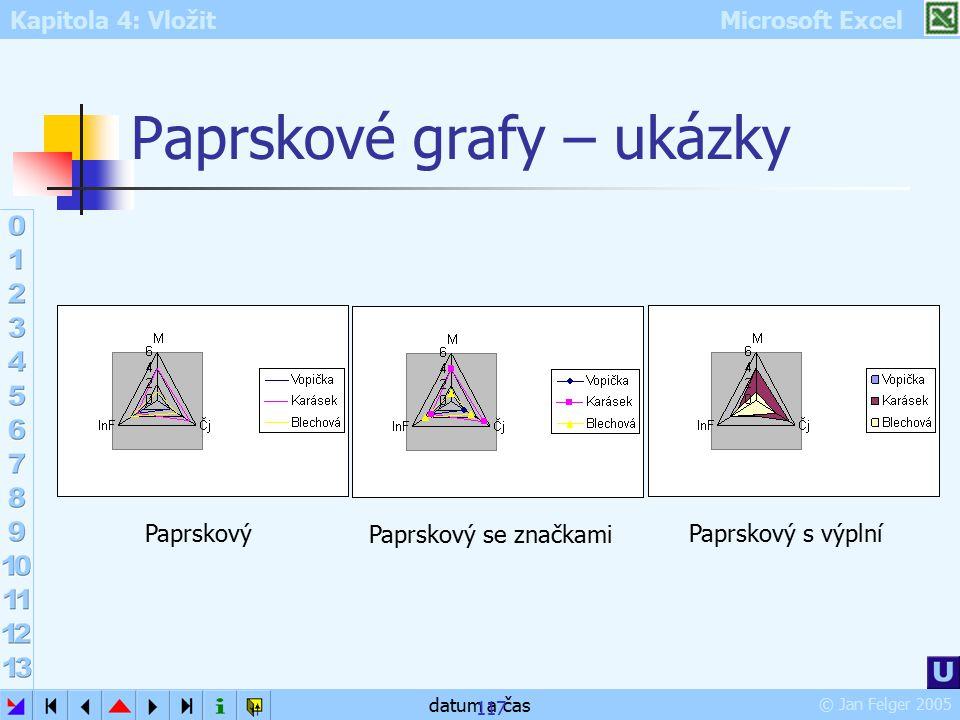 Kapitola 4: Vložit Microsoft Excel © Jan Felger 2005 datum a čas 117 Paprskové grafy – ukázky Paprskový Paprskový se značkami Paprskový s výplní