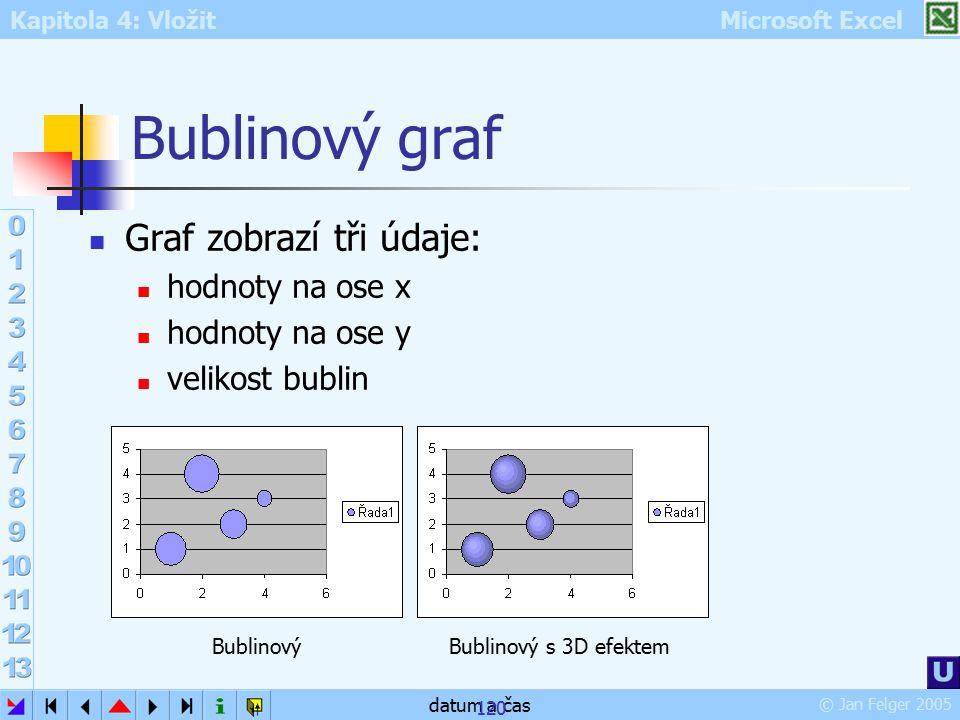 Kapitola 4: Vložit Microsoft Excel © Jan Felger 2005 datum a čas 120 Bublinový graf Graf zobrazí tři údaje: hodnoty na ose x hodnoty na ose y velikost