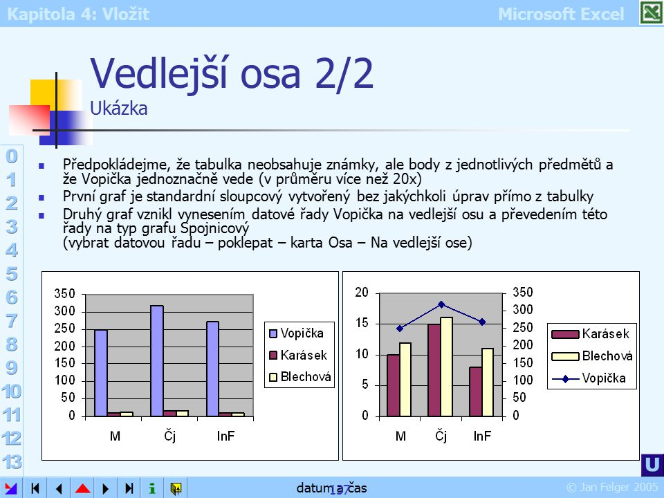 Kapitola 4: Vložit Microsoft Excel © Jan Felger 2005 datum a čas 137 Vedlejší osa 2/2 Ukázka Předpokládejme, že tabulka neobsahuje známky, ale body z