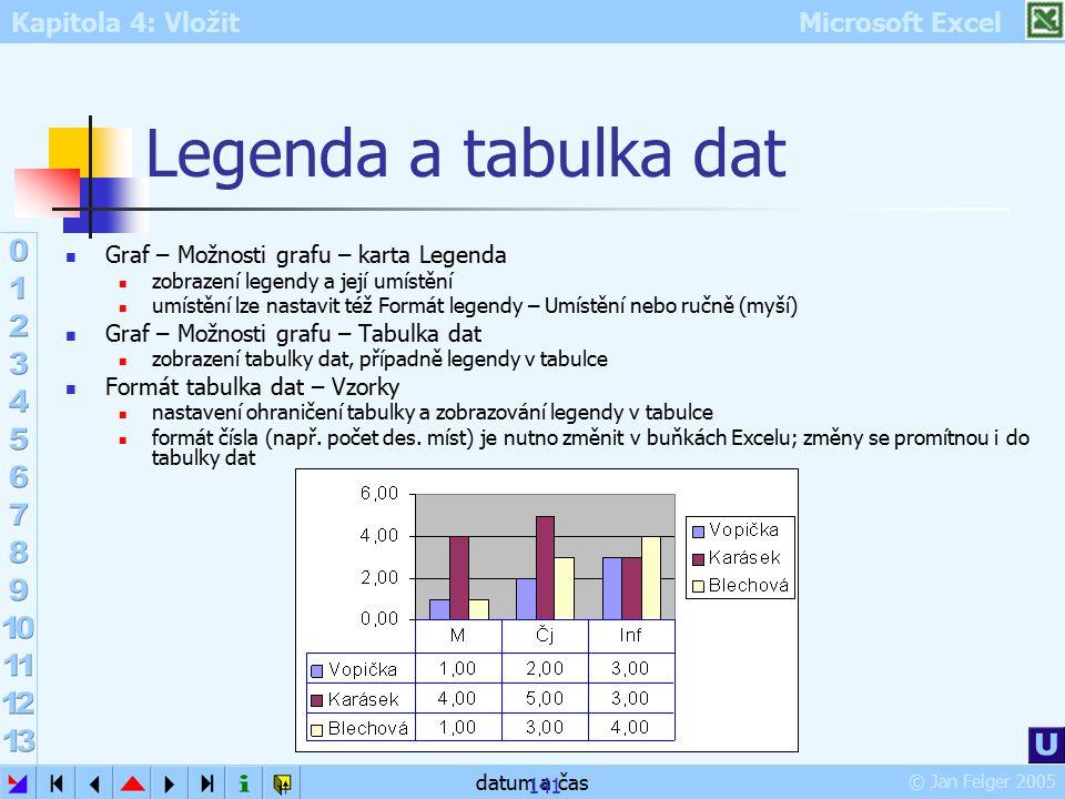 Kapitola 4: Vložit Microsoft Excel © Jan Felger 2005 datum a čas 141 Legenda a tabulka dat Graf – Možnosti grafu – karta Legenda zobrazení legendy a j
