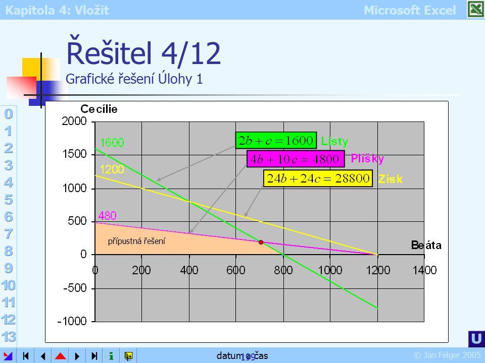 Kapitola 4: Vložit Microsoft Excel © Jan Felger 2005 datum a čas 199 Řešitel 4/12 Grafické řešení Úlohy 1 přípustná řešení