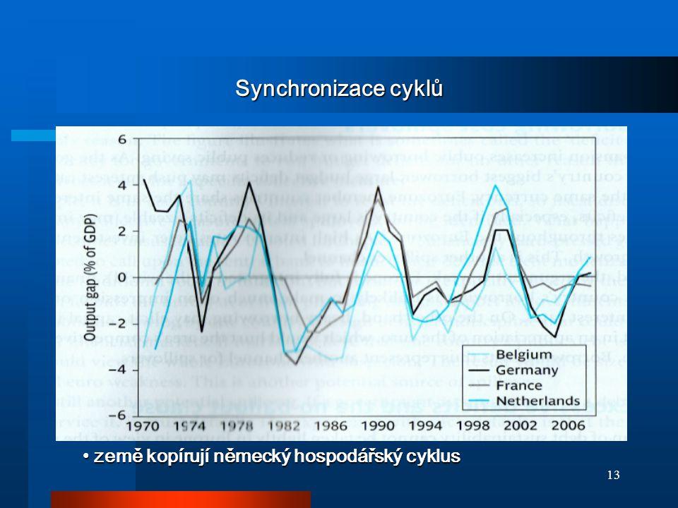 13 Synchronizace cyklů země kopírují německý hospodářský cyklus země kopírují německý hospodářský cyklus