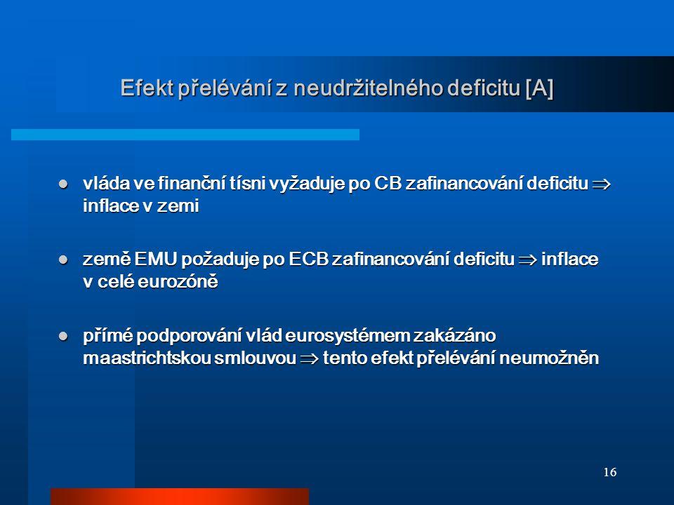 16 Efekt přelévání z neudržitelného deficitu [A] vláda ve finanční tísni vyžaduje po CB zafinancování deficitu  inflace v zemi vláda ve finanční tísni vyžaduje po CB zafinancování deficitu  inflace v zemi země EMU požaduje po ECB zafinancování deficitu  inflace v celé eurozóně země EMU požaduje po ECB zafinancování deficitu  inflace v celé eurozóně přímé podporování vlád eurosystémem zakázáno maastrichtskou smlouvou  tento efekt přelévání neumožněn přímé podporování vlád eurosystémem zakázáno maastrichtskou smlouvou  tento efekt přelévání neumožněn