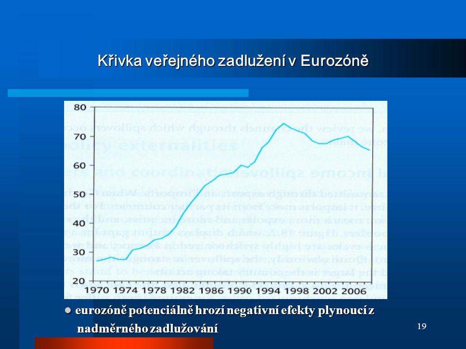 19 Křivka veřejného zadlužení v Eurozóně eurozóně potenciálně hrozí negativní efekty plynoucí z eurozóně potenciálně hrozí negativní efekty plynoucí z nadměrného zadlužování nadměrného zadlužování