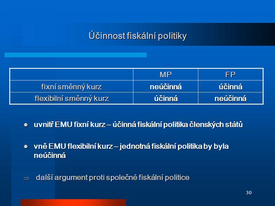 30 Účinnost fiskální politiky MPFP fixní směnný kurz neúčinnáúčinná flexibilní směnný kurz účinnáneúčinná uvnitř EMU fixní kurz – účinná fiskální politika členských států uvnitř EMU fixní kurz – účinná fiskální politika členských států vně EMU flexibilní kurz – jednotná fiskální politika by byla neúčinná vně EMU flexibilní kurz – jednotná fiskální politika by byla neúčinná  další argument proti společné fiskální politice