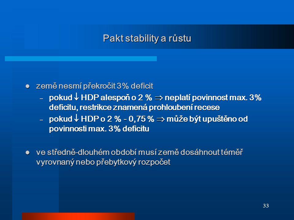 33 Pakt stability a růstu země nesmí překročit 3% deficit země nesmí překročit 3% deficit – pokud  HDP alespoň o 2 %  neplatí povinnost max.
