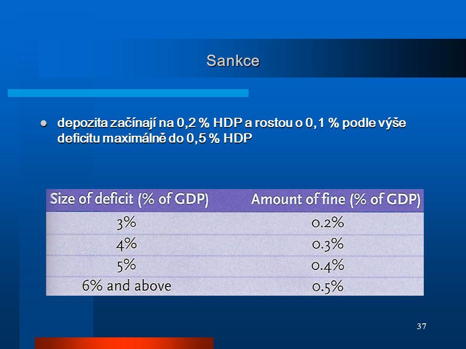 37 Sankce depozita začínají na 0,2 % HDP a rostou o 0,1 % podle výše deficitu maximálně do 0,5 % HDP depozita začínají na 0,2 % HDP a rostou o 0,1 % podle výše deficitu maximálně do 0,5 % HDP