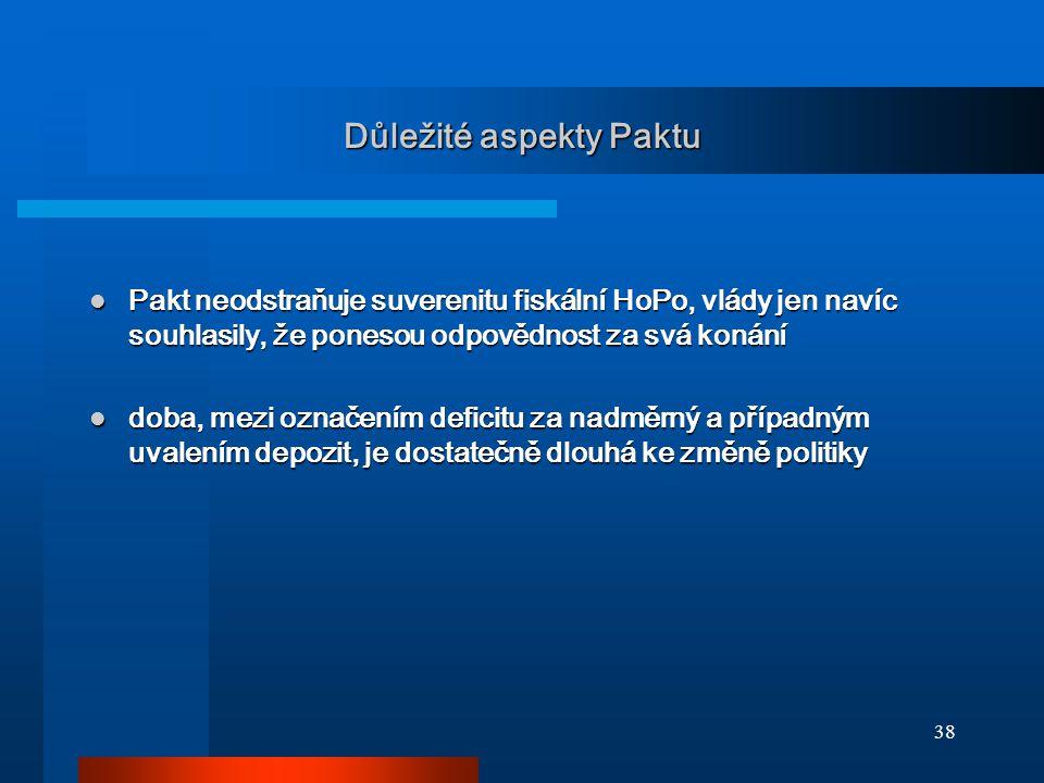 38 Důležité aspekty Paktu Pakt neodstraňuje suverenitu fiskální HoPo, vlády jen navíc souhlasily, že ponesou odpovědnost za svá konání Pakt neodstraňu