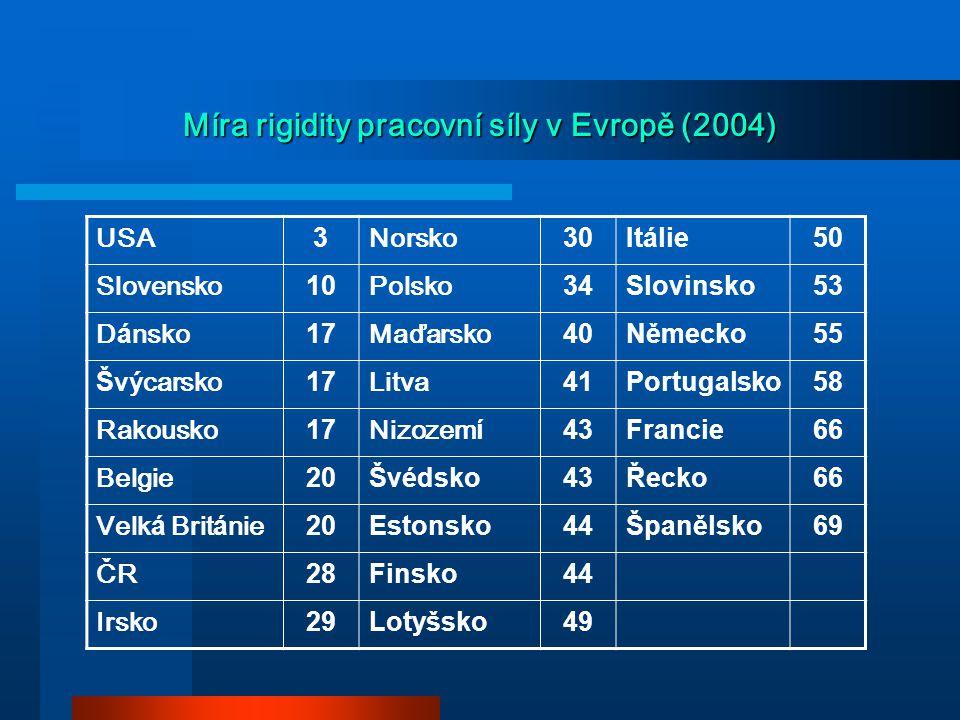Míra rigidity pracovní síly v Evropě (2004) USA 3 Norsko 30Itálie50 Slovensko 10 Polsko 34Slovinsko53 D á nsko 17 Maďarsko 40Německo55 Š výcarsko 17 L