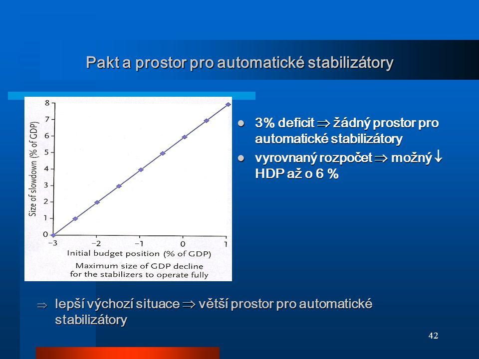 42 Pakt a prostor pro automatické stabilizátory 3% deficit  žádný prostor pro automatické stabilizátory 3% deficit  žádný prostor pro automatické stabilizátory vyrovnaný rozpočet  možný  HDP až o 6 % vyrovnaný rozpočet  možný  HDP až o 6 %  lepší výchozí situace  větší prostor pro automatické stabilizátory