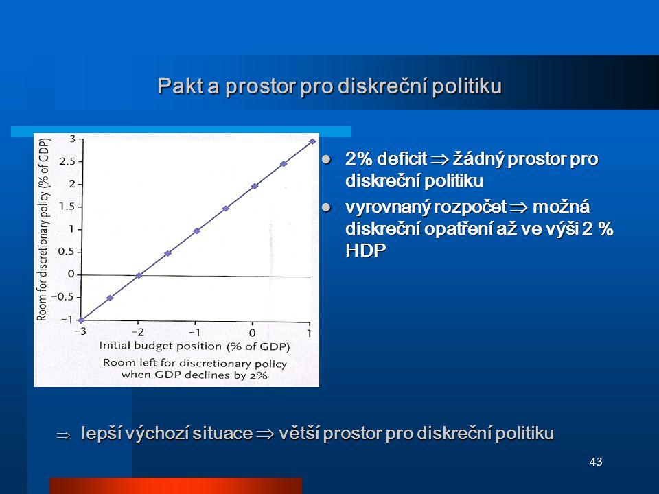 43 Pakt a prostor pro diskreční politiku  lepší výchozí situace  větší prostor pro diskreční politiku 2% deficit  žádný prostor pro diskreční polit