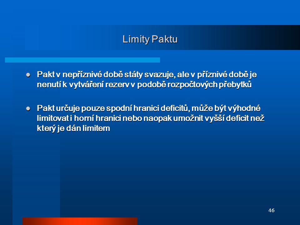 46 Limity Paktu Pakt v nepříznivé době státy svazuje, ale v příznivé době je nenutí k vytváření rezerv v podobě rozpočtových přebytků Pakt v nepříznivé době státy svazuje, ale v příznivé době je nenutí k vytváření rezerv v podobě rozpočtových přebytků Pakt určuje pouze spodní hranici deficitů, může být výhodné limitovat i horní hranici nebo naopak umožnit vyšší deficit než který je dán limitem Pakt určuje pouze spodní hranici deficitů, může být výhodné limitovat i horní hranici nebo naopak umožnit vyšší deficit než který je dán limitem