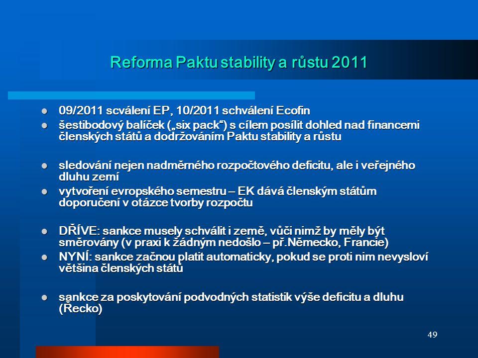 """49 Reforma Paktu stability a růstu 2011 09/2011 scválení EP, 10/2011 schválení Ecofin 09/2011 scválení EP, 10/2011 schválení Ecofin šestibodový balíček (""""six pack ) s cílem posílit dohled nad financemi členských států a dodržováním Paktu stability a růstu šestibodový balíček (""""six pack ) s cílem posílit dohled nad financemi členských států a dodržováním Paktu stability a růstu sledování nejen nadměrného rozpočtového deficitu, ale i veřejného dluhu zemí sledování nejen nadměrného rozpočtového deficitu, ale i veřejného dluhu zemí vytvoření evropského semestru – EK dává členským státům doporučení v otázce tvorby rozpočtu vytvoření evropského semestru – EK dává členským státům doporučení v otázce tvorby rozpočtu DŘÍVE: sankce musely schválit i země, vůči nimž by měly být směrovány (v praxi k žádným nedošlo – př.Německo, Francie) DŘÍVE: sankce musely schválit i země, vůči nimž by měly být směrovány (v praxi k žádným nedošlo – př.Německo, Francie) NYNÍ: sankce začnou platit automaticky, pokud se proti nim nevysloví většina členských států NYNÍ: sankce začnou platit automaticky, pokud se proti nim nevysloví většina členských států sankce za poskytování podvodných statistik výše deficitu a dluhu (Řecko) sankce za poskytování podvodných statistik výše deficitu a dluhu (Řecko)"""