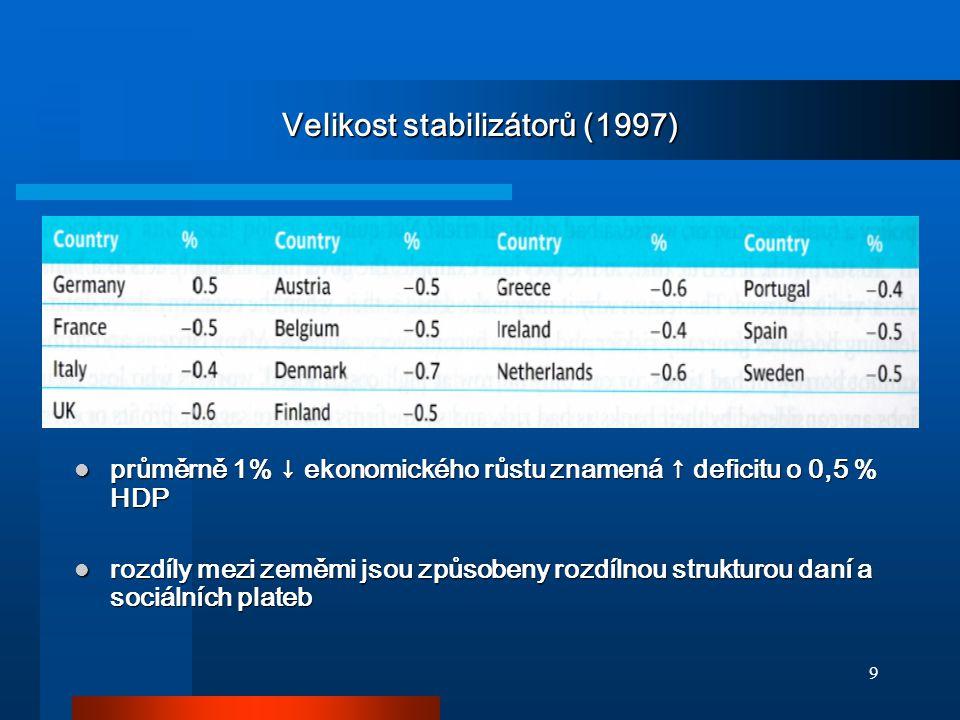 9 Velikost stabilizátorů (1997) průměrně 1% ↓ ekonomického růstu znamená ↑ deficitu o 0,5 % HDP průměrně 1% ↓ ekonomického růstu znamená ↑ deficitu o 0,5 % HDP rozdíly mezi zeměmi jsou způsobeny rozdílnou strukturou daní a sociálních plateb rozdíly mezi zeměmi jsou způsobeny rozdílnou strukturou daní a sociálních plateb