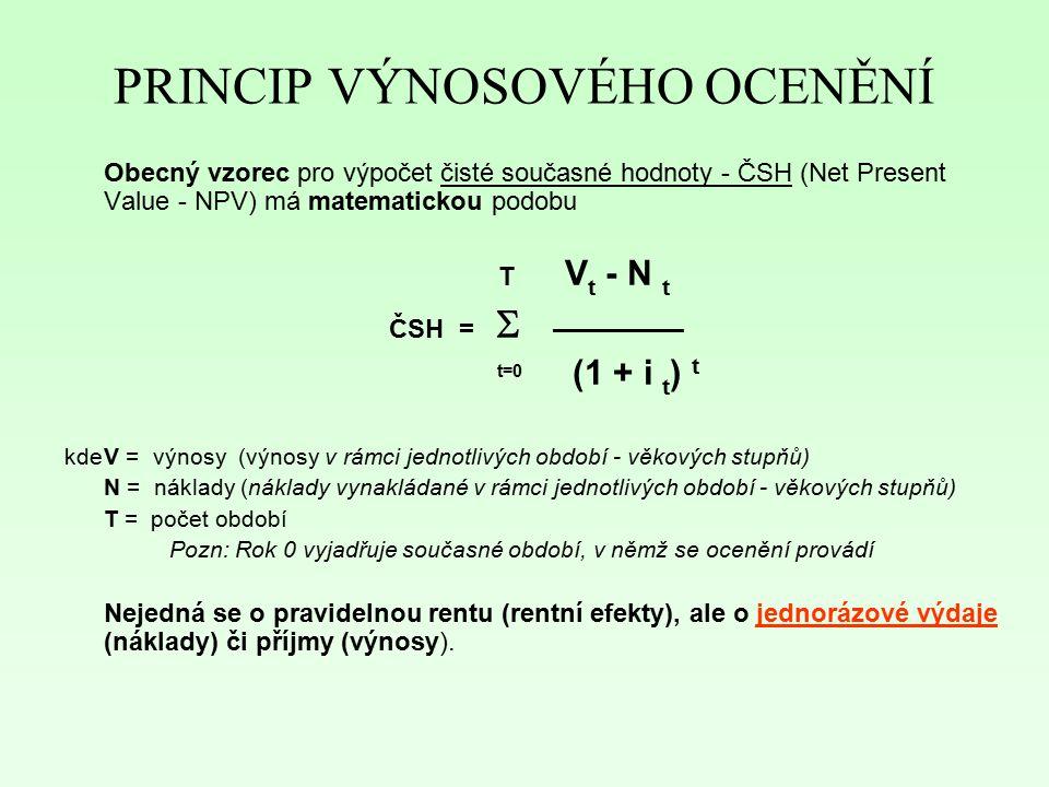 PRINCIP VÝNOSOVÉHO OCENĚNÍ Obecný vzorec pro výpočet čisté současné hodnoty - ČSH (Net Present Value - NPV) má matematickou podobu T V t - N t ČSH = 