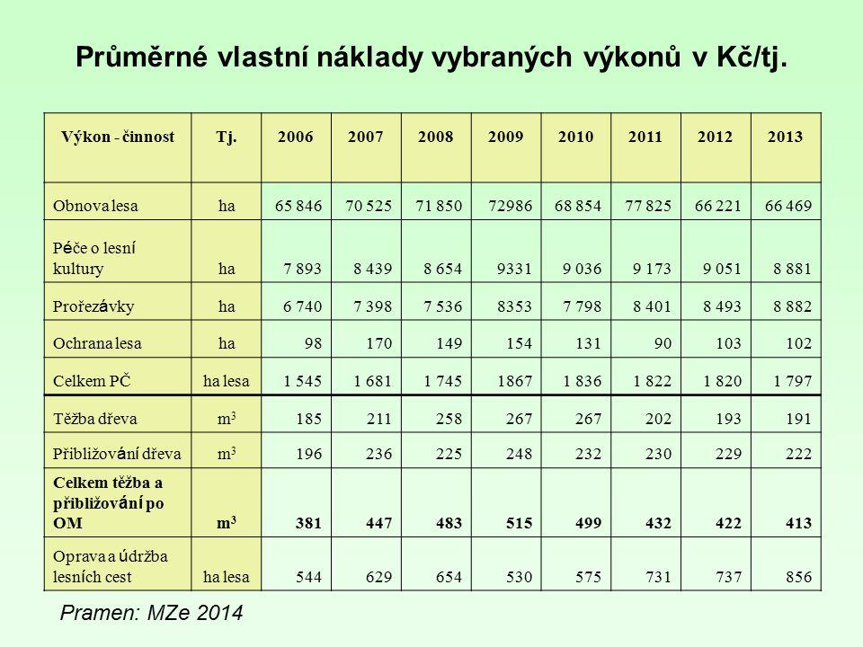 Průměrné vlastní náklady vybraných výkonů v Kč/tj. Výkon - činnostTj.20062007200820092010201120122013 Obnova lesaha65 84670 52571 8507298668 85477 825