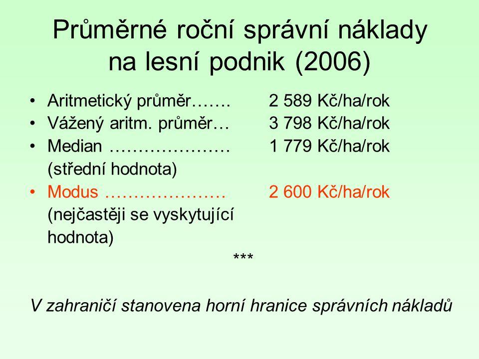 Průměrné roční správní náklady na lesní podnik (2006) Aritmetický průměr…….2 589 Kč/ha/rok Vážený aritm. průměr…3 798 Kč/ha/rok Median …………………1 779 Kč