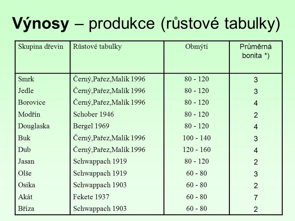 Výnosy – produkce (růstové tabulky) Skupina dřevinRůstové tabulkyObmýtí Průměrná bonita *) SmrkČerný,Pařez,Malík 199680 - 120 3 JedleČerný,Pařez,Malík