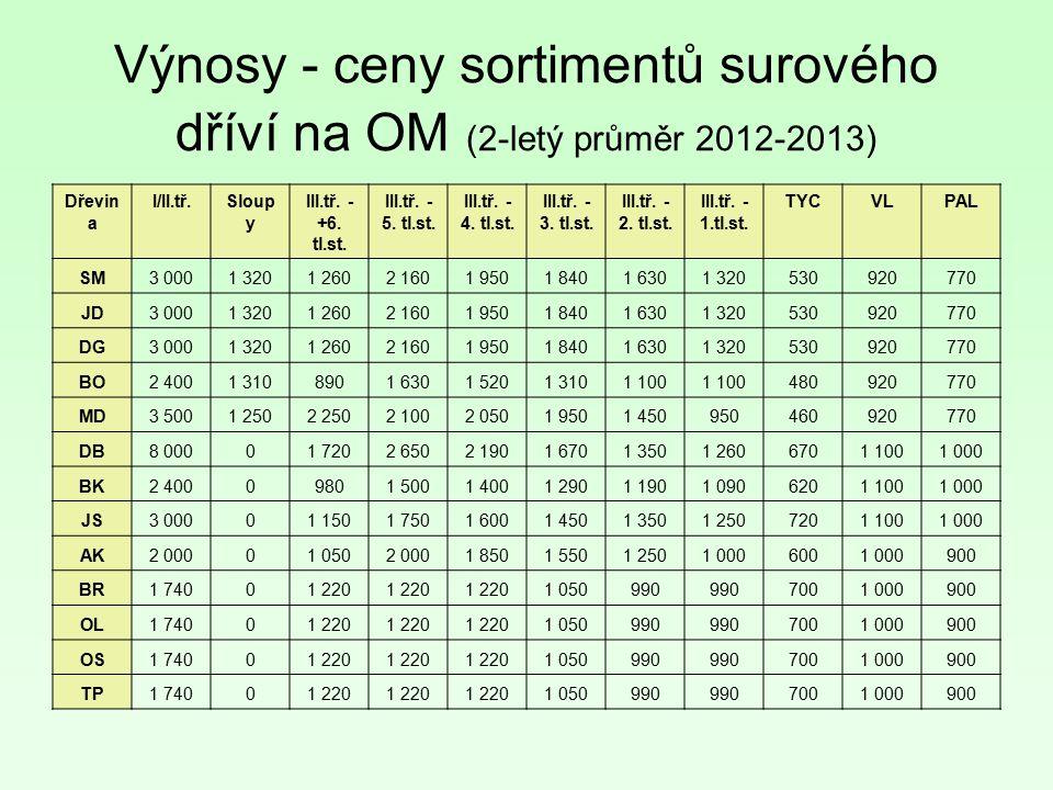 Výnosy - ceny sortimentů surového dříví na OM (2-letý průměr 2012-2013) Dřevin a I/II.tř.Sloup y III.tř. - +6. tl.st. III.tř. - 5. tl.st. III.tř. - 4.