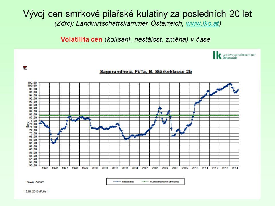 52 Vývoj cen smrkové pilařské kulatiny za posledních 20 let (Zdroj: Landwirtschaftskammer Österreich, www.lko.at)www.lko.at Volatilita cen (kolísání,