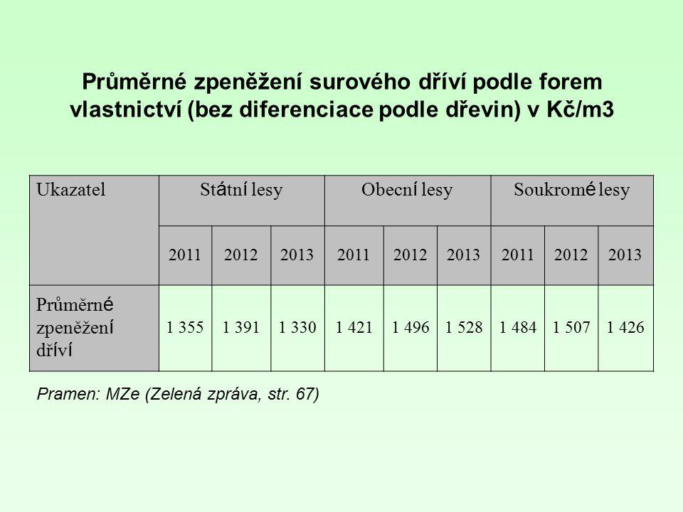 Průměrné zpeněžení surového dříví podle forem vlastnictví (bez diferenciace podle dřevin) v Kč/m3 Ukazatel St á tn í lesyObecn í lesySoukrom é lesy 20