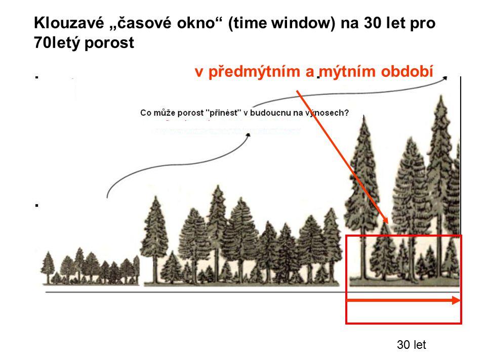 """30 let Klouzavé """"časové okno"""" (time window) na 30 let pro 70letý porost v předmýtním a mýtním období"""