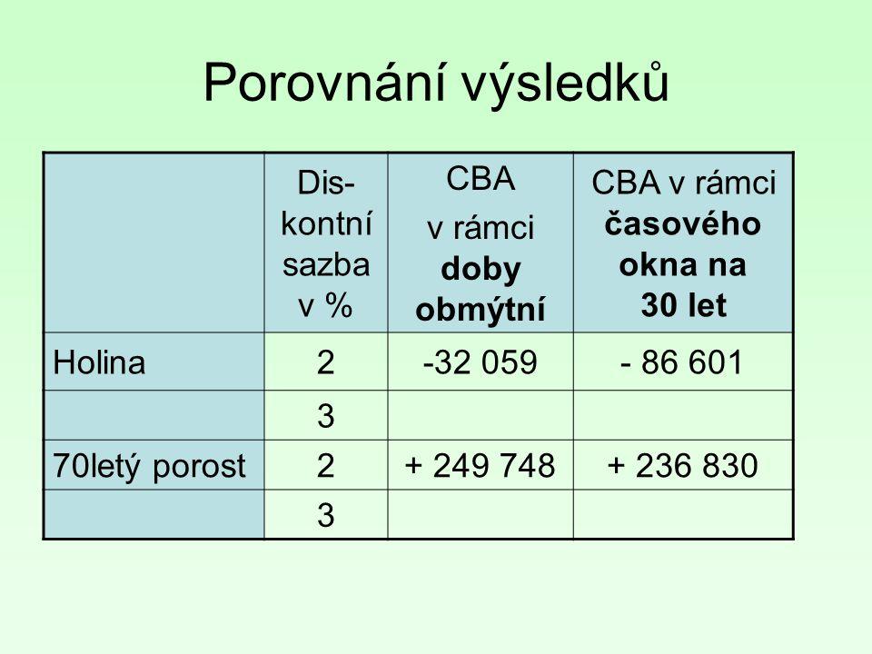 Porovnání výsledků Dis- kontní sazba v % CBA v rámci doby obmýtní CBA v rámci časového okna na 30 let Holina2-32 059- 86 601 3 70letý porost2+ 249 748