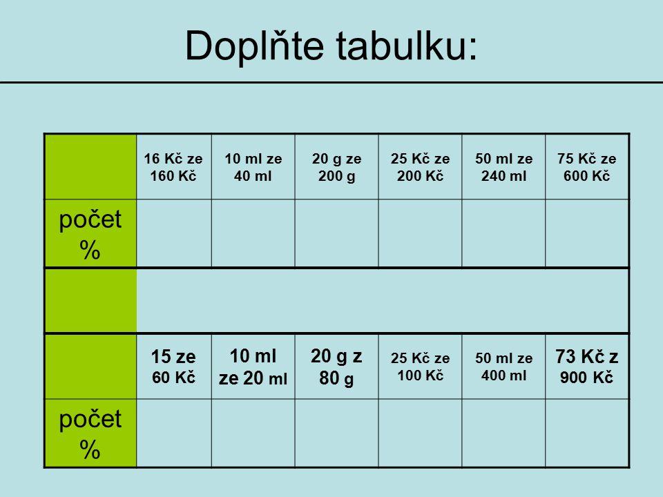 Doplňte tabulku: 16 Kč ze 160 Kč 10 ml ze 40 ml 20 g ze 200 g 25 Kč ze 200 Kč 50 ml ze 240 ml 75 Kč ze 600 Kč počet % 15 ze 60 Kč 10 ml ze 20 ml 20 g