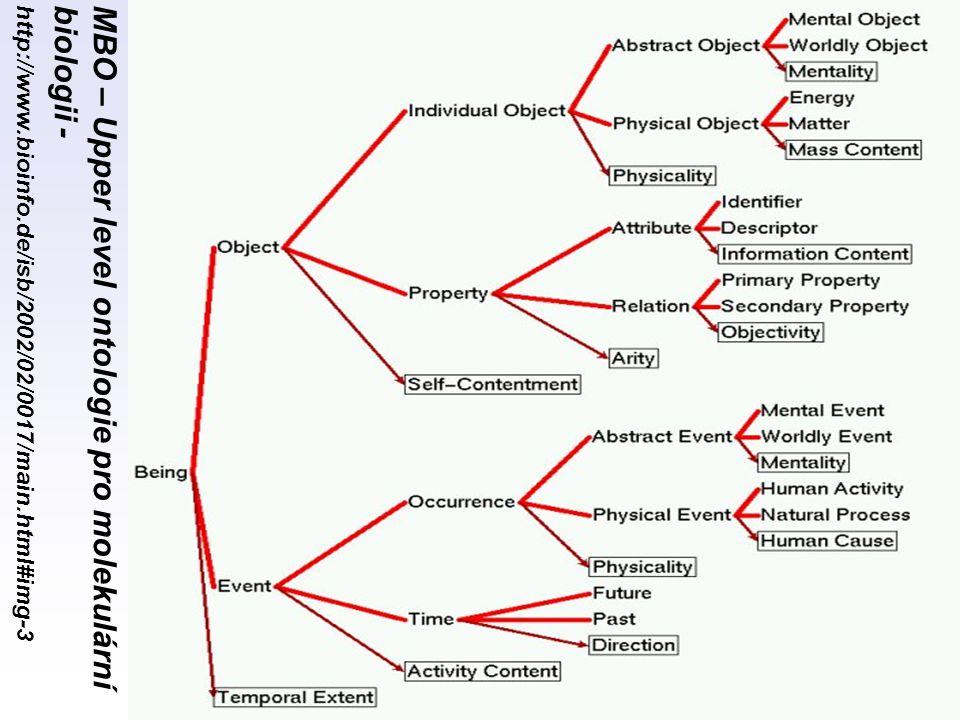 MBO – Upper level ontologie pro molekulární biologii -http://www.bioinfo.de/isb/2002/02/0017/main.html#img-3