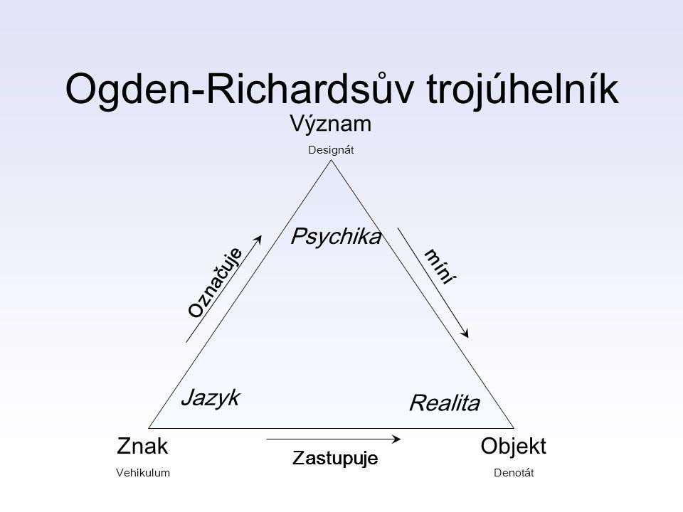 Ogden-Richardsův trojúhelník Význam Designát Znak Vehikulum Objekt Denotát Psychika Jazyk Realita Označuje míní Zastupuje