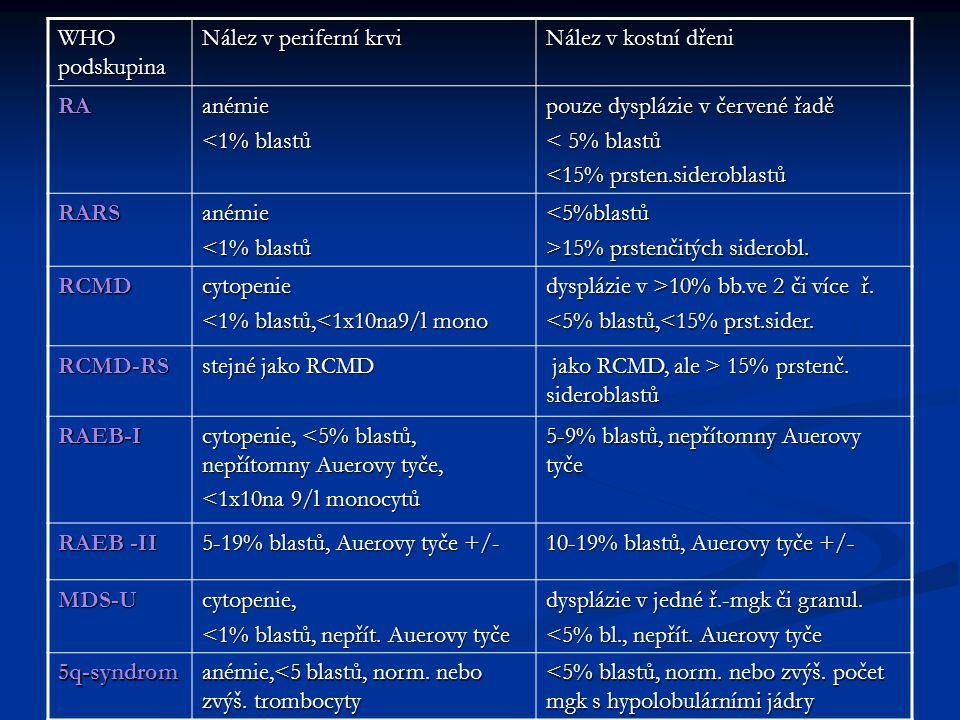 WHO podskupina Nález v periferní krvi Nález v kostní dřeni RA anémie <1% blastů pouze dysplázie v červené řadě < 5% blastů <15% prsten.sideroblastů RARSanémie <1% blastů <5%blastů >15% prstenčitých siderobl.
