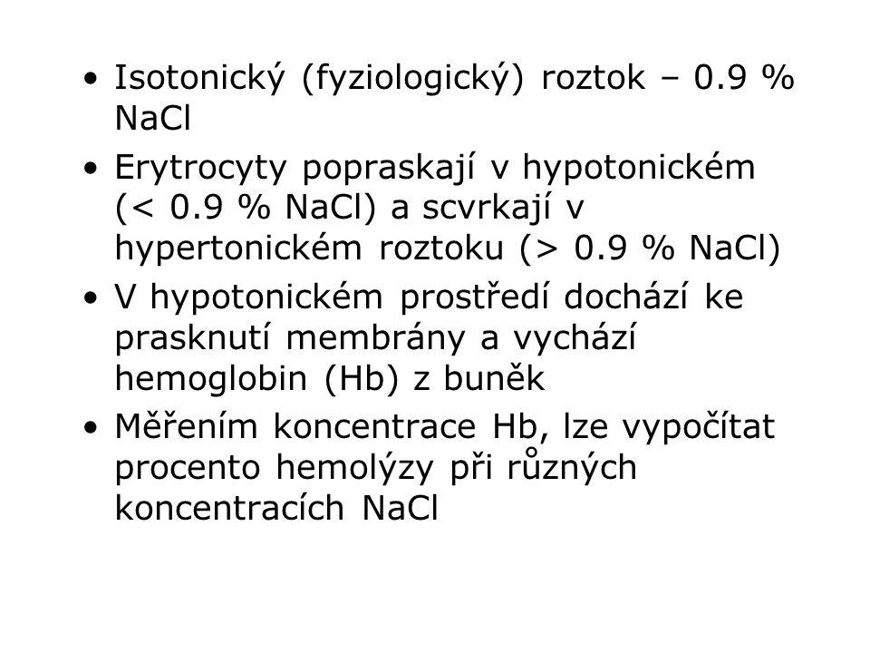 Isotonický (fyziologický) roztok – 0.9 % NaCl Erytrocyty popraskají v hypotonickém ( 0.9 % NaCl) V hypotonickém prostředí dochází ke prasknutí membrán