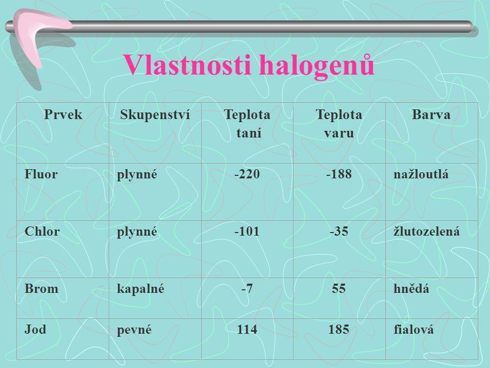 Vlastnosti halogenů PrvekSkupenstvíTeplota taní Teplota varu Barva Fluorplynné-220-188nažloutlá Chlorplynné-101-35žlutozelená Bromkapalné-755hnědá Jodpevné114185fialová
