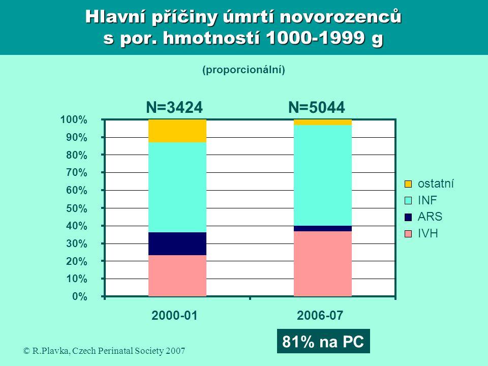 Hlavní příčiny úmrtí novorozenců s por. hmotností 1000-1999 g 81% na PC N=3424N=5044 0% 10% 20% 30% 40% 50% 60% 70% 80% 90% 100% 2000-012006-07 ostatn