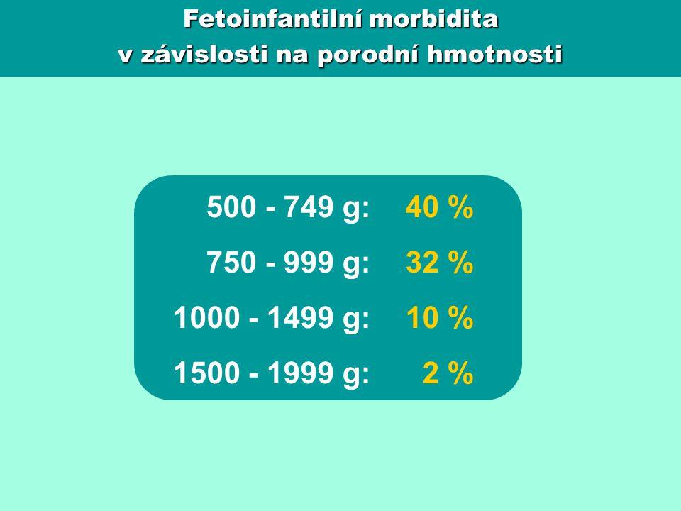 Fetoinfantilní morbidita v závislosti na porodní hmotnosti 500 - 749 g: 750 - 999 g: 1000 - 1499 g: 1500 - 1999 g: 40 % 32 % 10 % 2 %