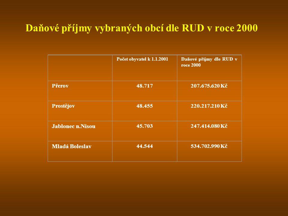 Daňové příjmy vybraných obcí dle RUD v roce 2000 Počet obyvatel k 1.1.2001Daňové příjmy dle RUD v roce 2000 Přerov48.717207.675.620 Kč Prostějov48.455220.217.210 Kč Jablonec n.Nisou 45.703247.414.080 Kč Mladá Boleslav 44.544534.702.990 Kč