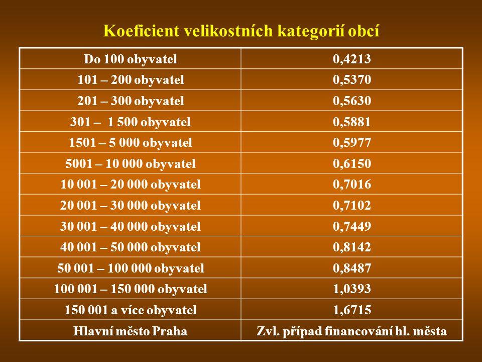 Koeficient velikostních kategorií obcí Do 100 obyvatel0,4213 101 – 200 obyvatel0,5370 201 – 300 obyvatel0,5630 301 – 1 500 obyvatel0,5881 1501 – 5 000 obyvatel0,5977 5001 – 10 000 obyvatel0,6150 10 001 – 20 000 obyvatel0,7016 20 001 – 30 000 obyvatel0,7102 30 001 – 40 000 obyvatel0,7449 40 001 – 50 000 obyvatel0,8142 50 001 – 100 000 obyvatel0,8487 100 001 – 150 000 obyvatel1,0393 150 001 a více obyvatel1,6715 Hlavní město PrahaZvl.