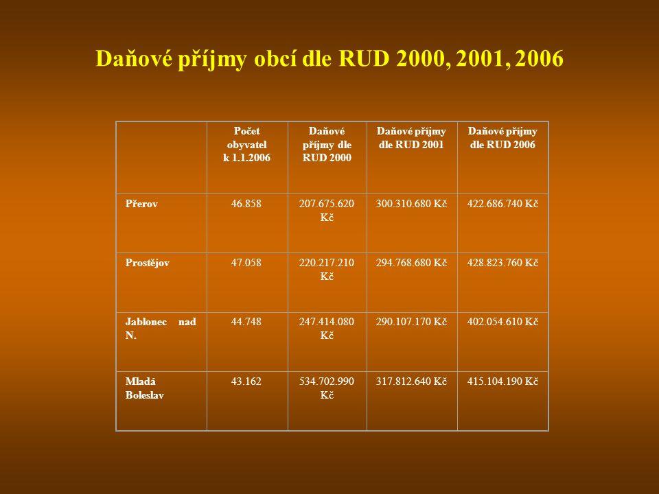 Daňové příjmy obcí dle RUD 2000, 2001, 2006 Počet obyvatel k 1.1.2006 Daňové příjmy dle RUD 2000 Daňové příjmy dle RUD 2001 Daňové příjmy dle RUD 2006 Přerov46.858207.675.620 Kč 300.310.680 Kč422.686.740 Kč Prostějov47.058220.217.210 Kč 294.768.680 Kč428.823.760 Kč Jablonec nad N.