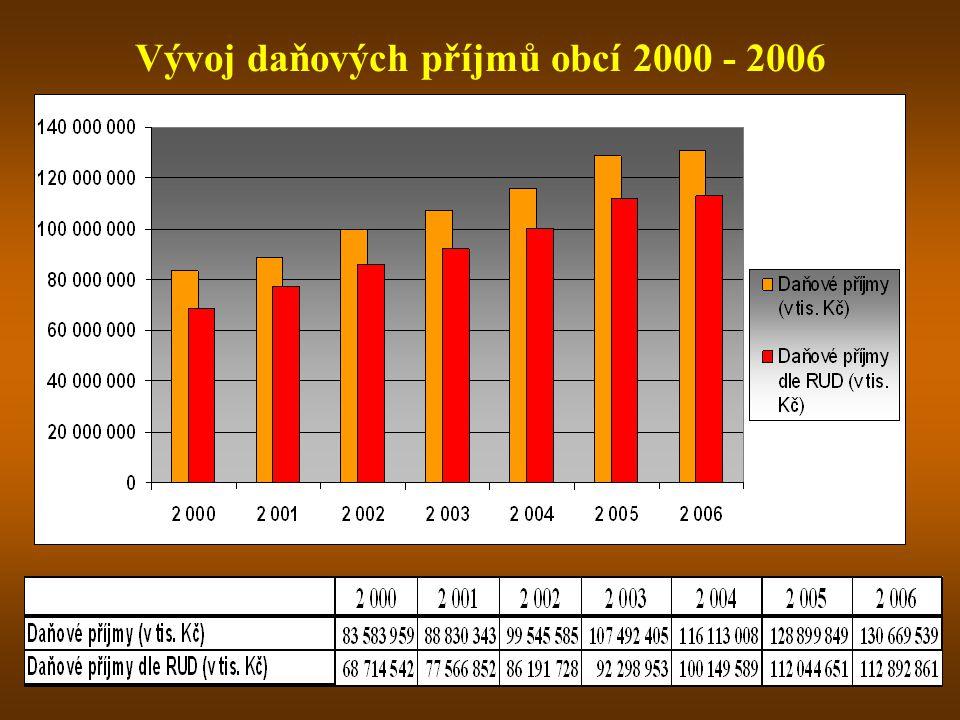 Vývoj daňových příjmů obcí 2000 - 2006